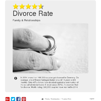 Divorce Rate - Family & Relationship